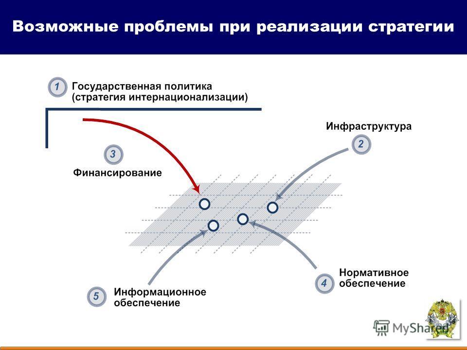 Возможные проблемы при реализации стратегии