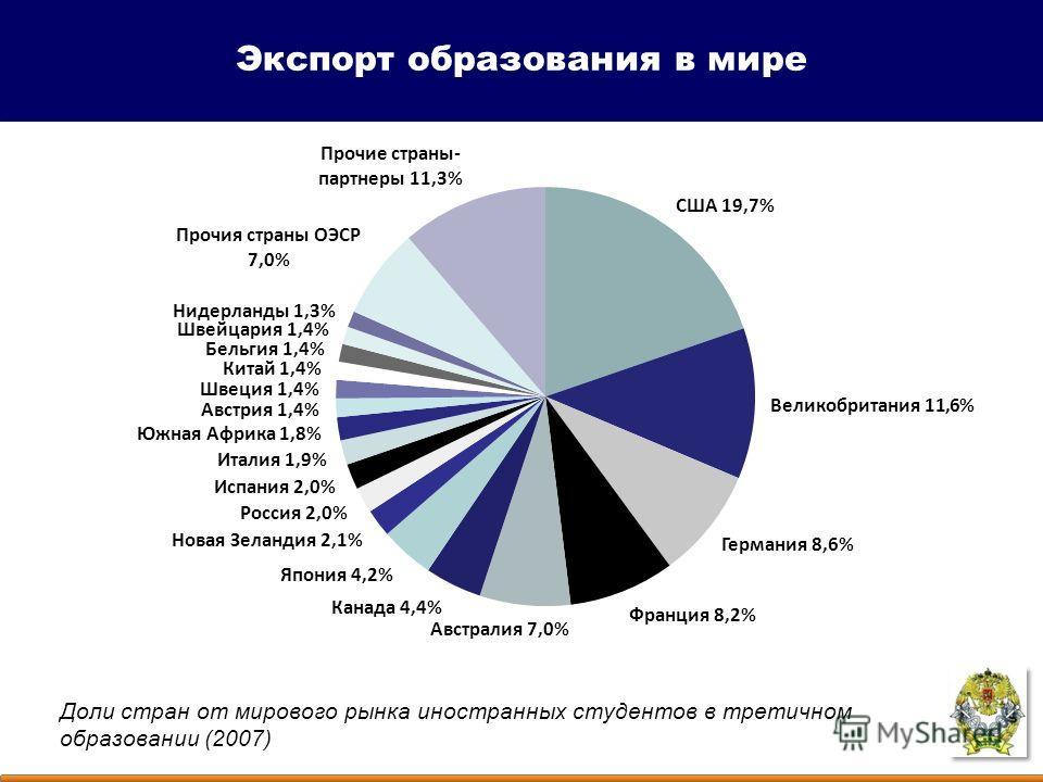 Экспорт образования в мире Доли стран от мирового рынка иностранных студентов в третичном образовании (2007)