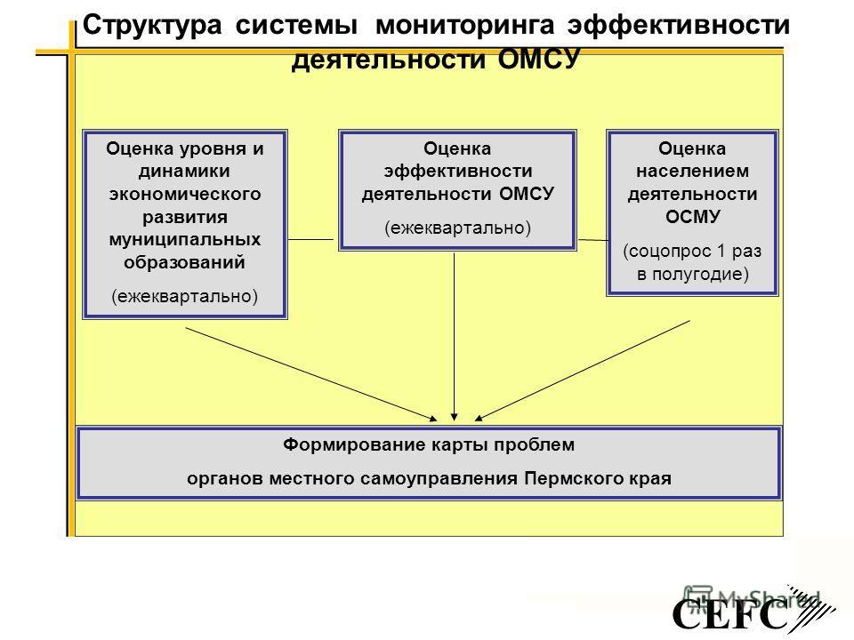 CEFC Структура системы мониторинга эффективности деятельности ОМСУ Оценка уровня и динамики экономического развития муниципальных образований (ежеквартально) Оценка эффективности деятельности ОМСУ (ежеквартально) Оценка населением деятельности ОСМУ (