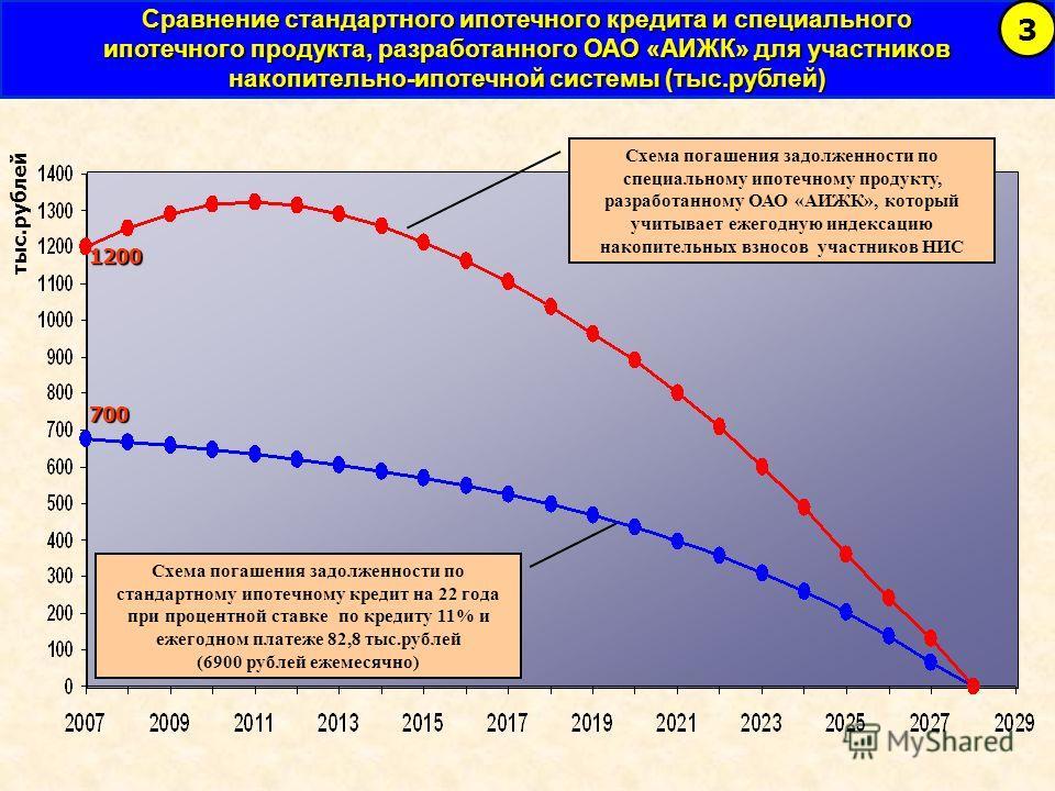 тыс.рублей 700 Схема