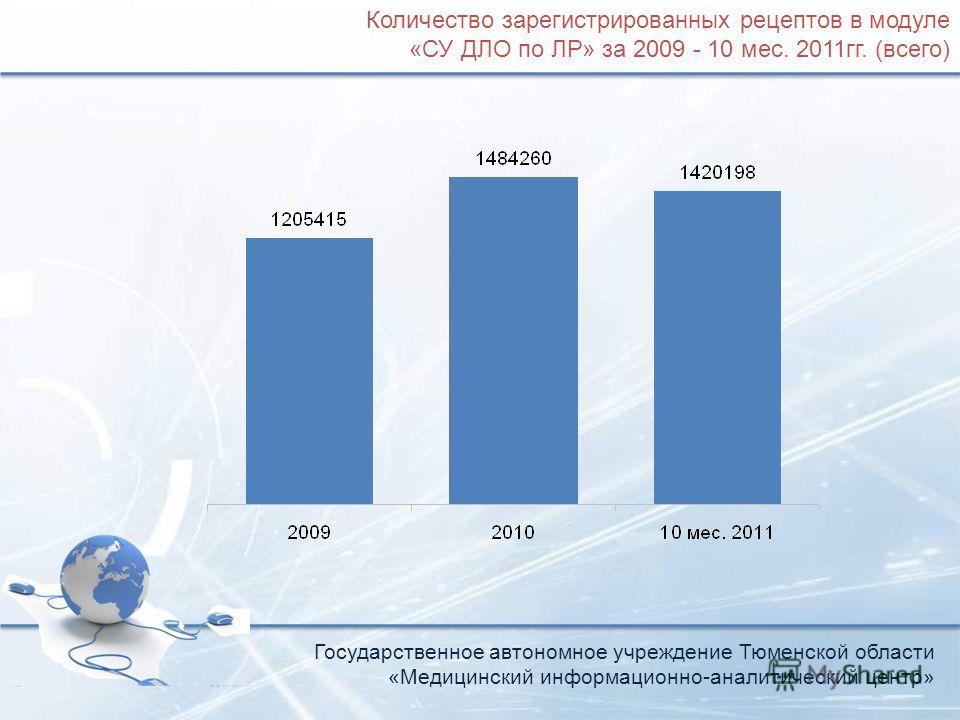 Государственное автономное учреждение Тюменской области «Медицинский информационно-аналитический центр» Количество зарегистрированных рецептов в модуле «СУ ДЛО по ЛР» за 2009 - 10 мес. 2011гг. (всего)