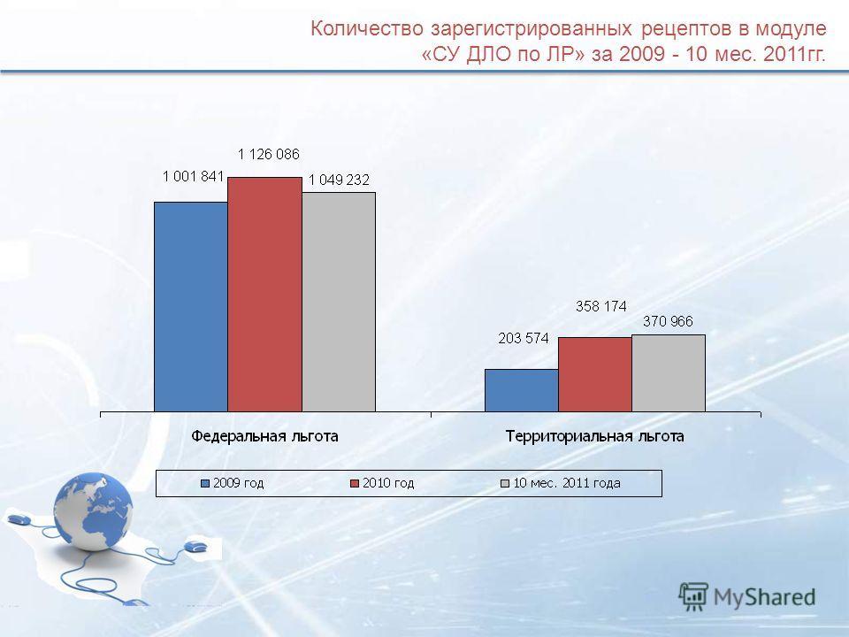 Количество зарегистрированных рецептов в модуле «СУ ДЛО по ЛР» за 2009 - 10 мес. 2011гг.