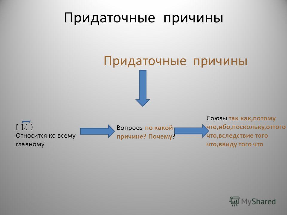 Придаточные причины [ ],( ) Относится ко всему главному Вопросы по какой причине? Почему? Союзы так как,потому что,ибо,поскольку,оттого что,вследствие того что,ввиду того что