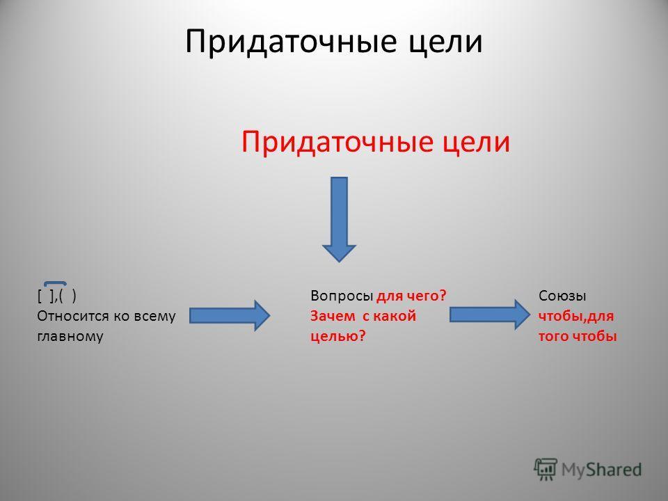 Придаточные цели [ ],( ) Относится ко всему главному Вопросы для чего? Зачем с какой целью? Союзы чтобы,для того чтобы