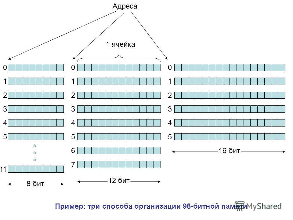 0 1 2 3 4 5 11 0 1 2 3 4 5 6 7 0 1 2 3 4 5 8 бит 12 бит 16 бит 1 ячейка Адреса Пример: три способа организации 96-битной памяти