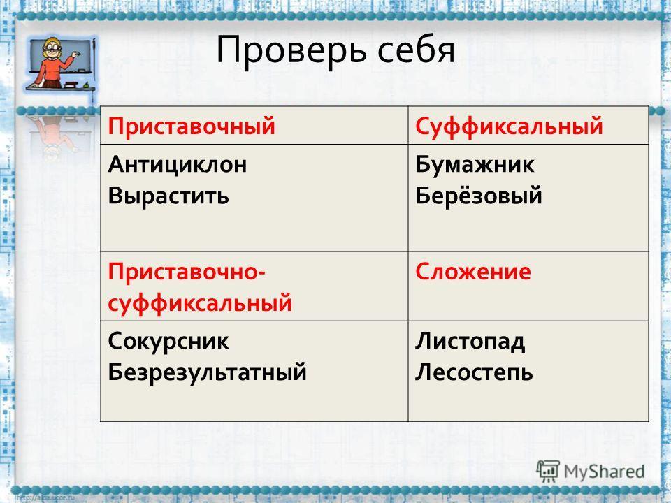 Распределите слова в соответствии со способом образования: ПриставочныйСуффиксальныйПриставочно- суффиксальный Сложение С_курсник, л_стопад, бумажник, б_рёзовый, л_состепь, антиц_клон, выр_стить, безрезультатный. Проверь себя Антициклон – область уст