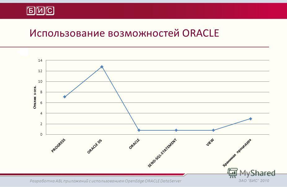 Использование возможностей ORACLE Разработка ABL приложений с использованием OpenEdge ORACLE DataServer