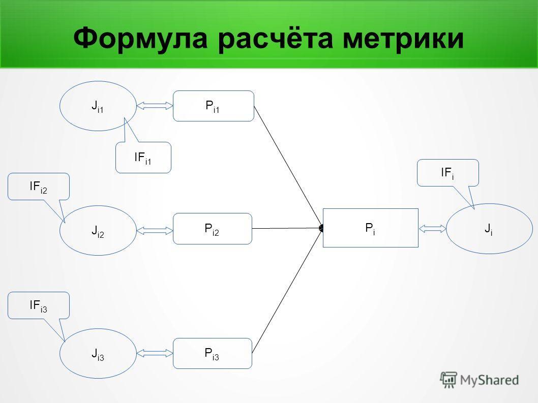 Формула расчёта метрики PiPi JiJi P i1 P i2 P i3 J i1 J i2 J i3 IF i2 IF i1 IF i3 IF i