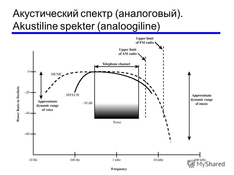 Акустический спектр (аналоговый). Akustiline spekter (analoogiline)