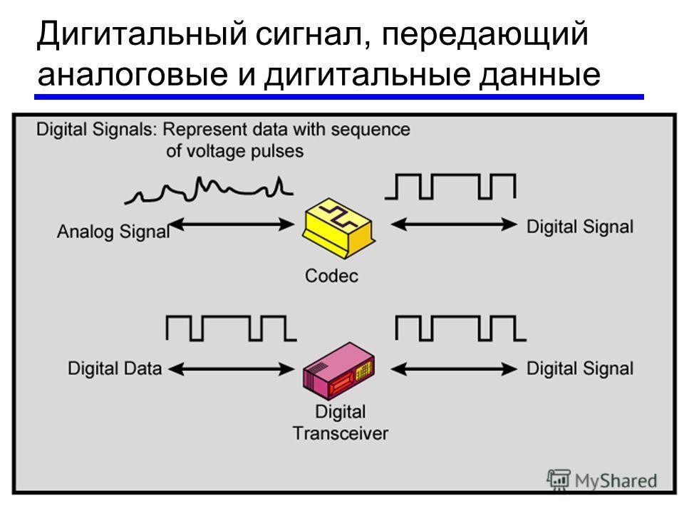 Дигитальный сигнал, передающий аналоговые и дигитальные данные
