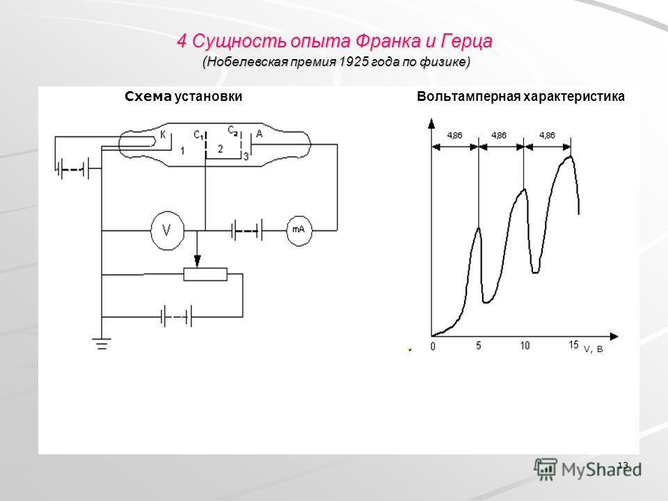 13 4 Сущность опыта Франка и Герца ( Нобелевская премия 1925 года по физике) Схема установки Вольтамперная характеристика V, В