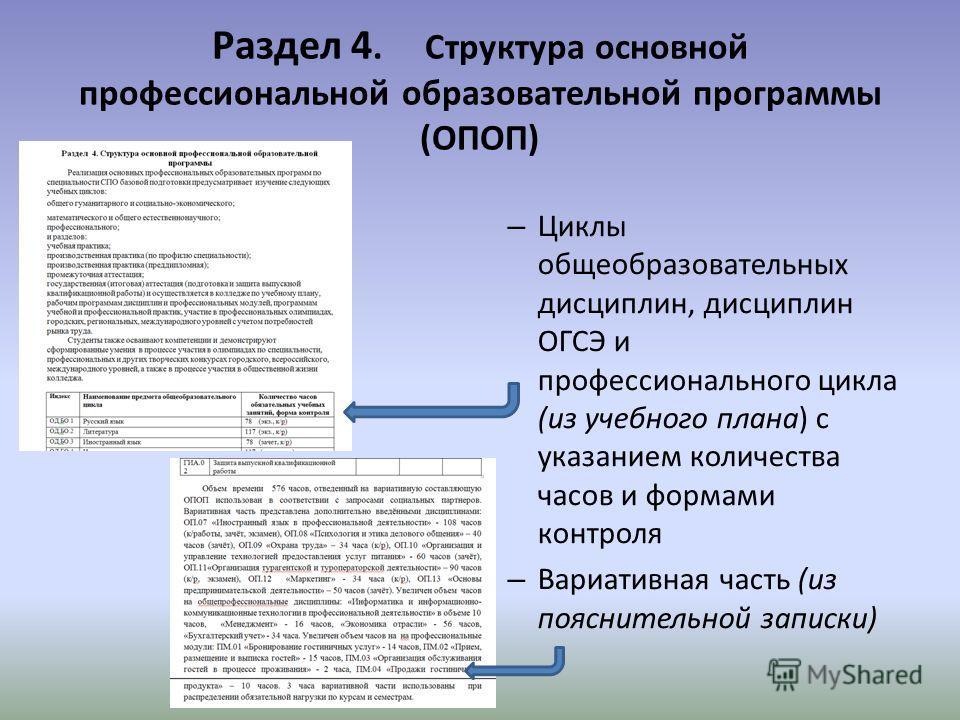 Раздел 4. Структура основной профессиональной образовательной программы (ОПОП) – Циклы общеобразовательных дисциплин, дисциплин ОГСЭ и профессионального цикла (из учебного плана) с указанием количества часов и формами контроля – Вариативная часть (из