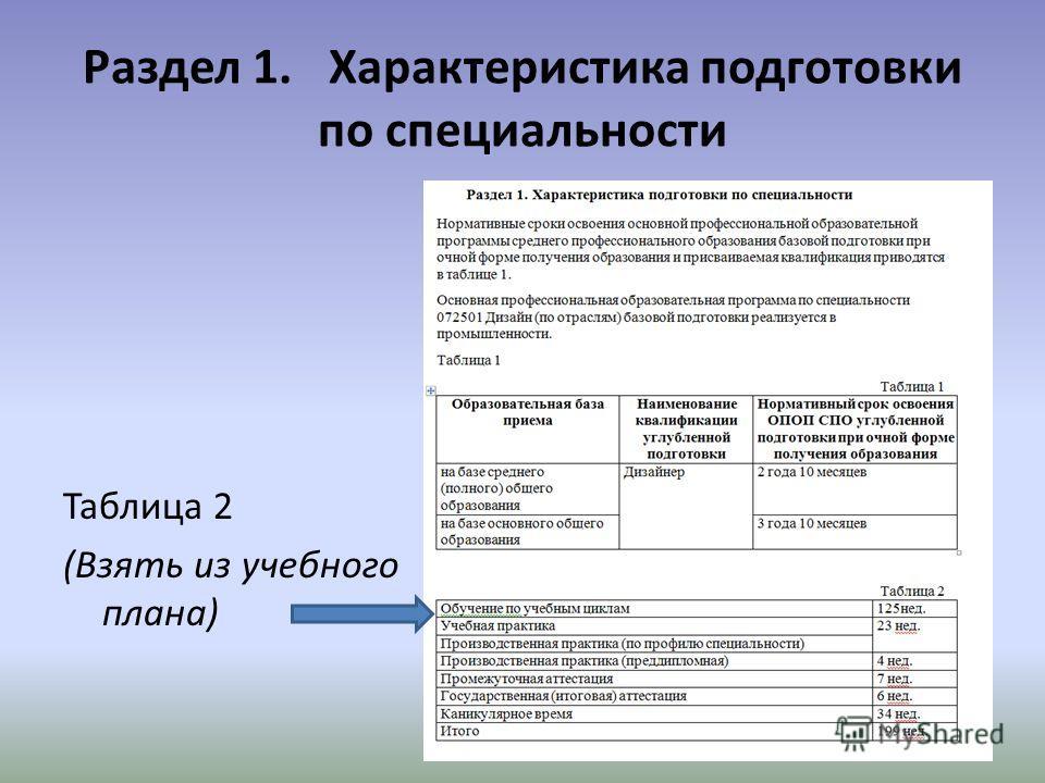 Раздел 1. Характеристика подготовки по специальности Таблица 2 (Взять из учебного плана)