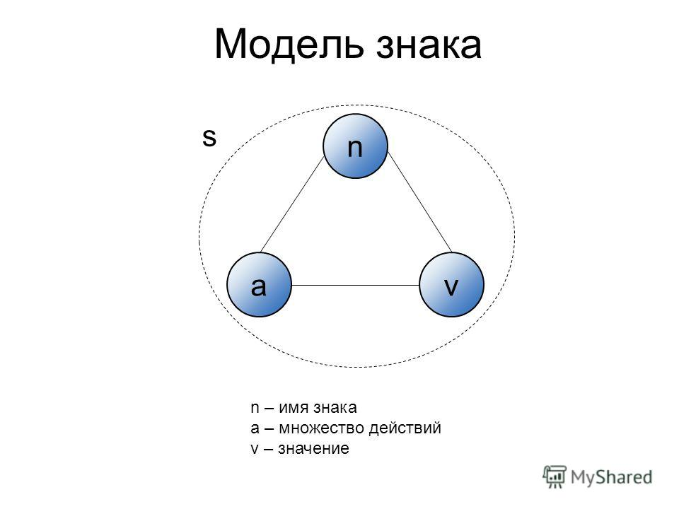 Модель знака n av s n – имя знака a – множество действий v – значение