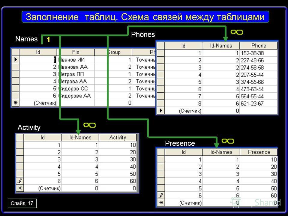 Слайд. 17 Заполнение таблиц. Схема связей между таблицами Names Phones Activity Presence 1