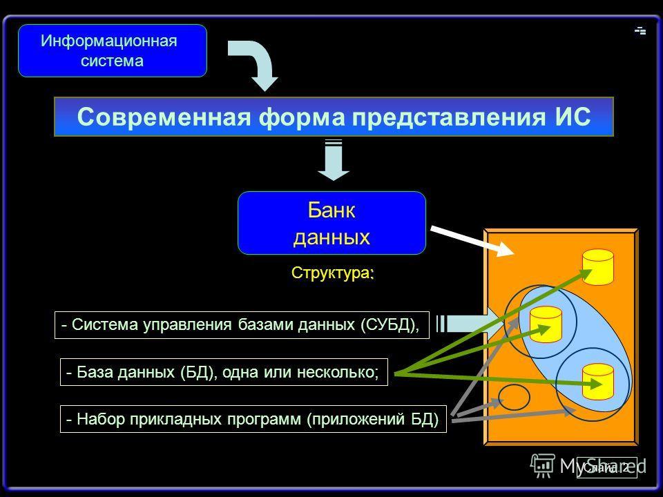 Слайд. 2 Современная форма представления ИС Информационная система Банк данных : Структура: - Система управления базами данных (СУБД), - База данных (БД), одна или несколько; - Набор прикладных программ (приложений БД)