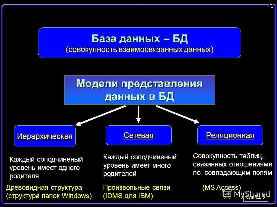 Слайд. 5 База данных – БД (совокупность взаимосвязанных данных) Модели представления данных в БД Иерархическая СетеваяРеляционная Древовидная структура (структура папок Windows) Каждый соподчиненый уровень имеет одного родителя Каждый соподчиненый ур