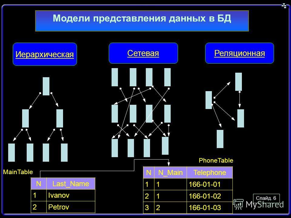 Слайд. 6 Модели представления данных в БД Иерархическая СетеваяРеляционная NLast_Name 1Ivanov 2Petrov NN_MainTelephone 11166-01-01 21166-01-02 32166-01-03 MainTable PhoneTable