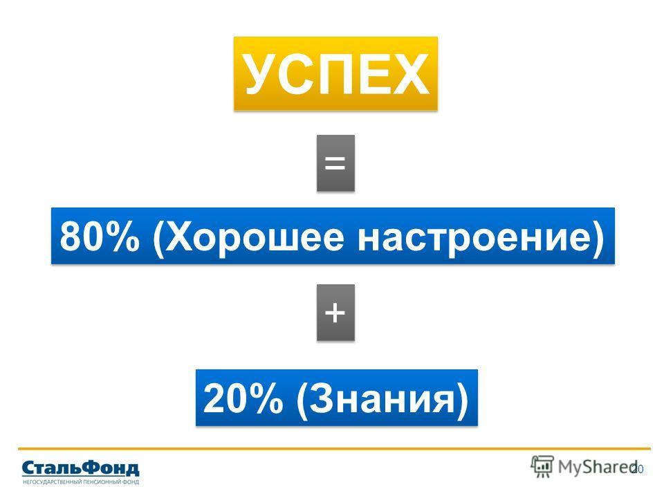 20 УСПЕХ = = 80% (Хорошее настроение) + + 20% (Знания)
