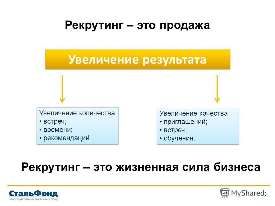 3 Рекрутинг – это продажа Увеличение результата Увеличение количества встреч; времени; рекомендаций. Увеличение количества встреч; времени; рекомендаций. Увеличение качества приглашений; встреч; обучения. Увеличение качества приглашений; встреч; обуч