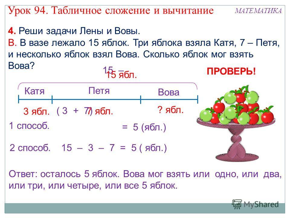 15 – 4. Реши задачи Лены и Вовы. В. В вазе лежало 15 яблок. Три яблока взяла Катя, 7 – Петя, и несколько яблок взял Вова. Сколько яблок мог взять Вова? 3 ябл. 15 ябл. 1 способ. = 5 (ябл.) Ответ: осталось 5 яблок. Вова мог взять или одно, или два, или