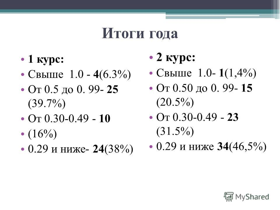 Итоги года 1 курс: Свыше 1.0 - 4(6.3%) От 0.5 до 0. 99- 25 (39.7%) От 0.30-0.49 - 10 (16%) 0.29 и ниже- 24(38%) 2 курс: Свыше 1.0- 1(1,4%) От 0.50 до 0. 99- 15 (20.5%) От 0.30-0.49 - 23 (31.5%) 0.29 и ниже 34(46,5%)