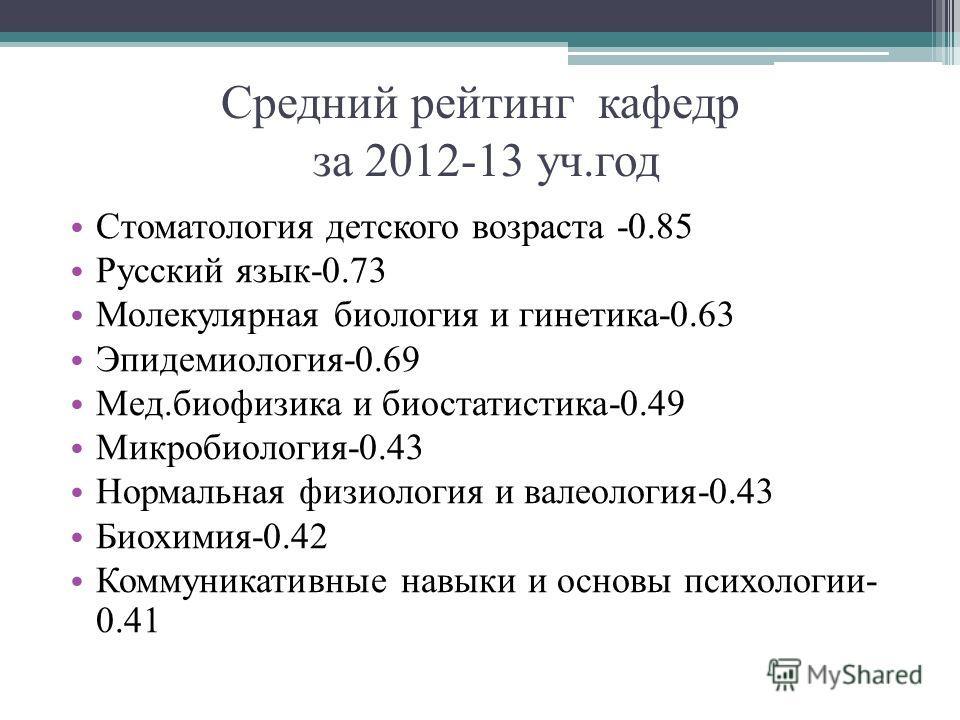 Средний рейтинг кафедр за 2012-13 уч.год Стоматология детского возраста -0.85 Русский язык-0.73 Молекулярная биология и гинетика-0.63 Эпидемиология-0.69 Мед.биофизика и биостатистика-0.49 Микробиология-0.43 Нормальная физиология и валеология-0.43 Био