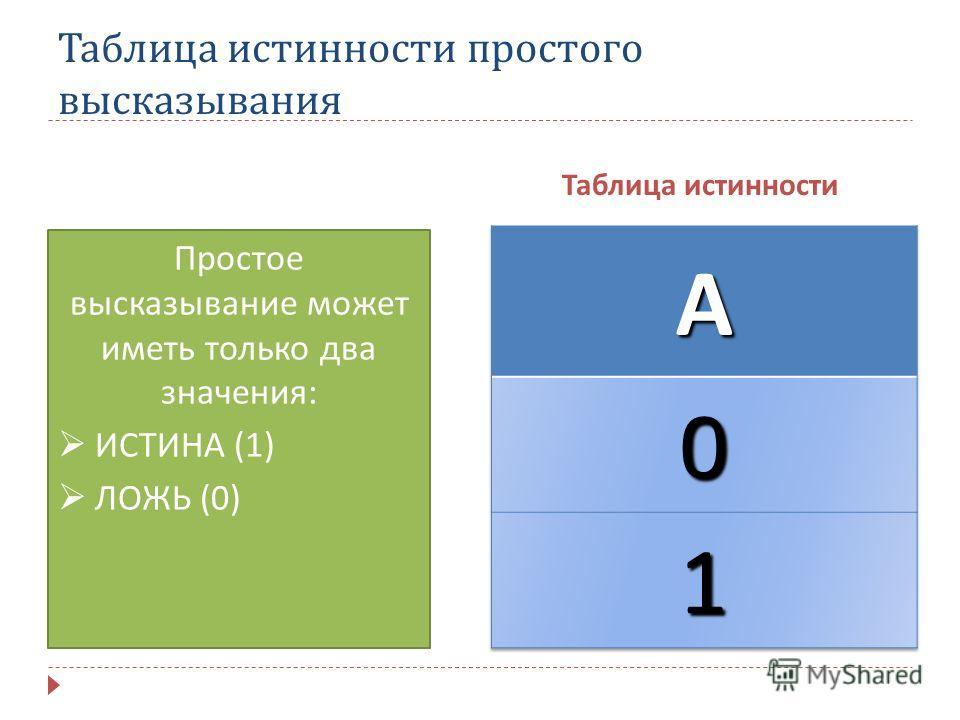 Таблица истинности простого высказывания Таблица истинности Простое высказывание может иметь только два значения : ИСТИНА (1) ЛОЖЬ (0)
