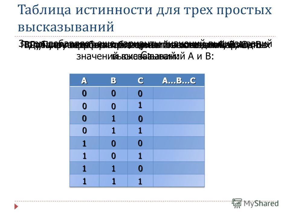 Таблица истинности для трех простых высказываний Пусть имеются простые высказывания А, В, С. : Затем добавляет еще варианты значений высказываний С: Вначале построим таблицу истинности для вариантов значений высказываний А и В: 0 1 0 1 0 1 0 1 0 0 1