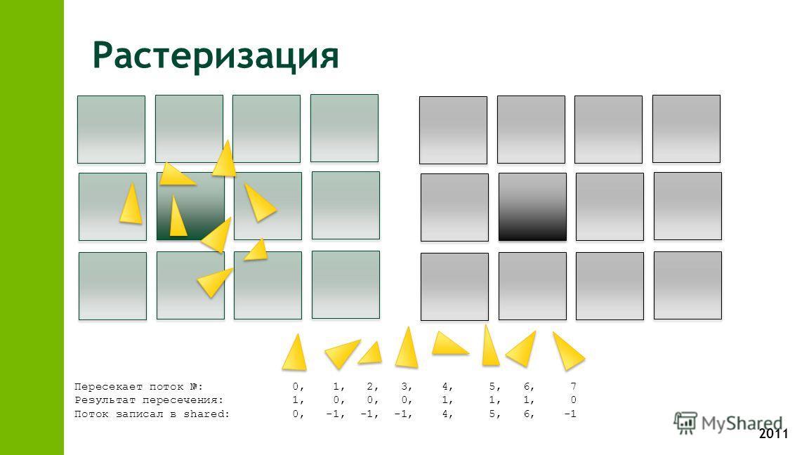 2011 Растеризация Пересекает поток : 0, 1, 2, 3, 4, 5, 6, 7 Результат пересечения: 1, 0, 0, 0, 1, 1, 1, 0 Поток записал в shared: 0, -1, -1, -1, 4, 5, 6, -1