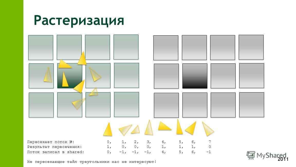 2011 Растеризация Пересекает поток : 0, 1, 2, 3, 4, 5, 6, 7 Результат пересечения: 1, 0, 0, 0, 1, 1, 1, 0 Поток записал в shared: 0, -1, -1, -1, 4, 5, 6, -1 Не пересекающие тайл треугольники нас не интересуют!
