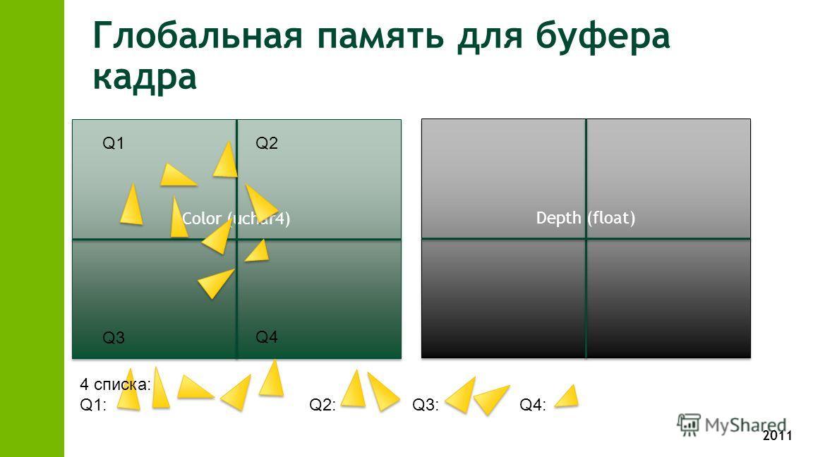 2011 Глобальная память для буфера кадра Depth (float) Color (uchar4) Q1 Q2 Q3 Q4 4 списка: Q1: Q2: Q3: Q4: