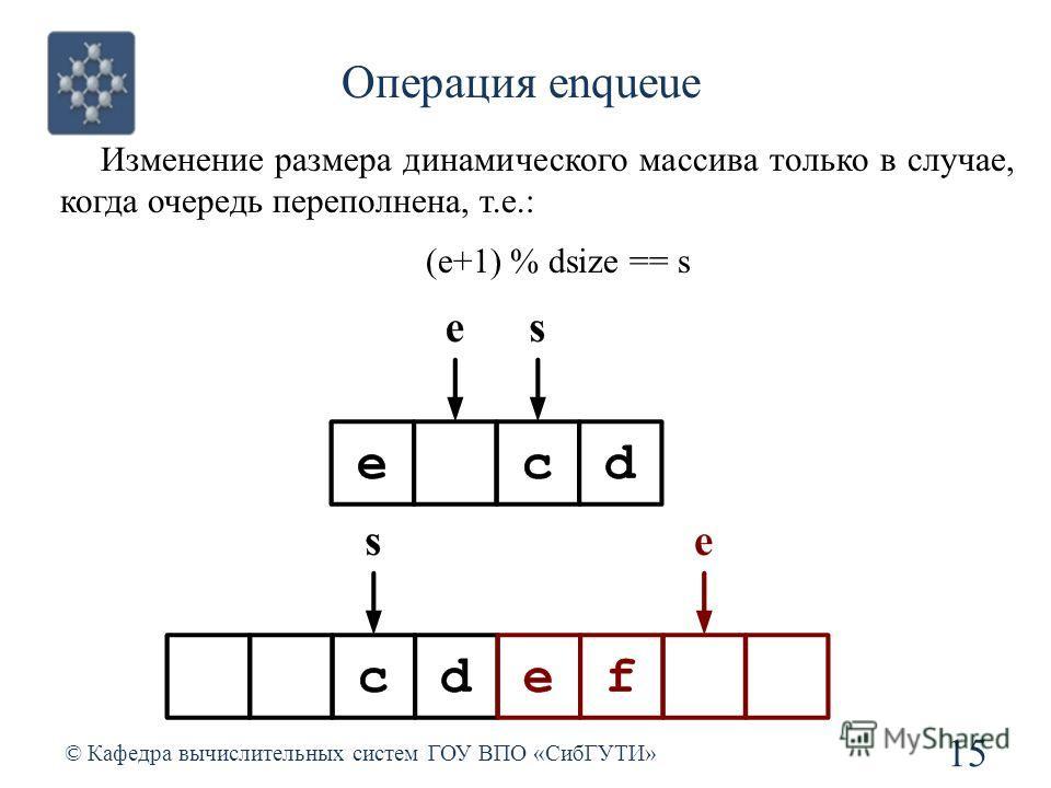 Операция enqueue 15 © Кафедра вычислительных систем ГОУ ВПО «СибГУТИ» Изменение размера динамического массива только в случае, когда очередь переполнена, т.е.: (e+1) % dsize == s