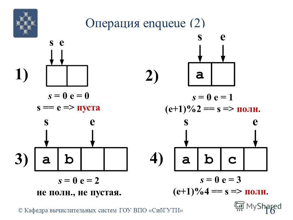 Операция enqueue (2) 16 © Кафедра вычислительных систем ГОУ ВПО «СибГУТИ» s = 0 e = 0 s == e => пуста 1) s = 0 e = 1 (e+1)%2 == s => полн. 2) s = 0 e = 2 не полн., не пустая. 3) s = 0 e = 3 (e+1)%4 == s => полн. 4)
