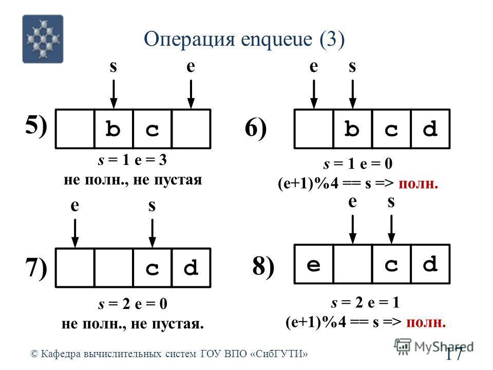 Операция enqueue (3) 17 © Кафедра вычислительных систем ГОУ ВПО «СибГУТИ» s = 1 e = 3 не полн., не пустая 5) s = 1 e = 0 (e+1)%4 == s => полн. 6) s = 2 e = 0 не полн., не пустая. 7) s = 2 e = 1 (e+1)%4 == s => полн. 8)