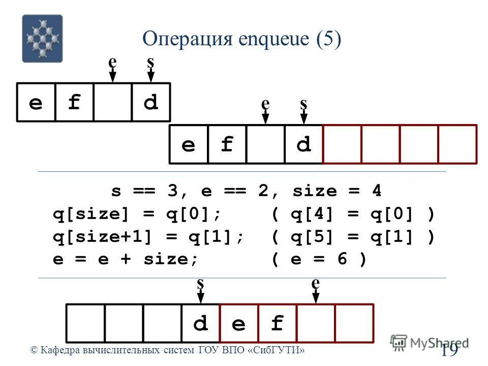 Операция enqueue (5) 19 © Кафедра вычислительных систем ГОУ ВПО «СибГУТИ» s == 3, e == 2, size = 4 q[size] = q[0]; ( q[4] = q[0] ) q[size+1] = q[1]; ( q[5] = q[1] ) e = e + size; ( e = 6 )