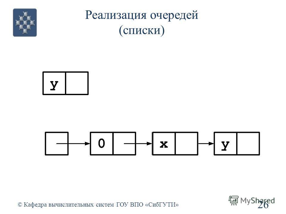 Реализация очередей (списки) 26 © Кафедра вычислительных систем ГОУ ВПО «СибГУТИ»