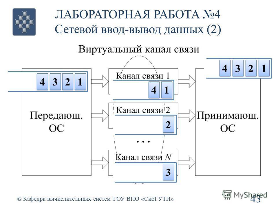 43 © Кафедра вычислительных систем ГОУ ВПО «СибГУТИ» 1 1 2 2 3 3 4 4 1 1 2 2 3 3 4 4 1 1 2 2 3 3 4 4 ЛАБОРАТОРНАЯ РАБОТА 4 Сетевой ввод-вывод данных (2)
