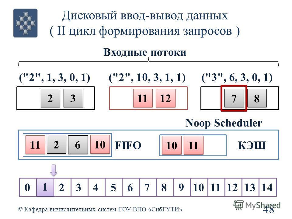 Дисковый ввод-вывод данных ( II цикл формирования запросов ) 48 © Кафедра вычислительных систем ГОУ ВПО «СибГУТИ» Noop Scheduler Входные потоки 01234567891011121314 11 12 2 2 3 3 7 7 8 8 (