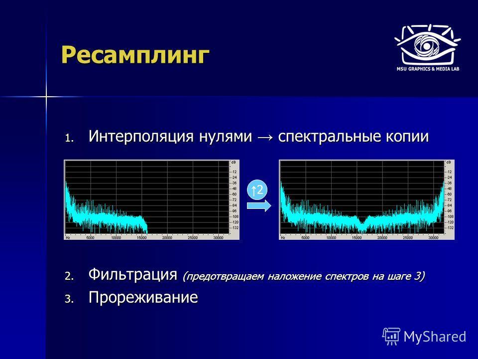 Ресамплинг 1. Интерполяция нулями спектральные копии 2. Фильтрация (предотвращаем наложение спектров на шаге 3) 3. Прореживание 2