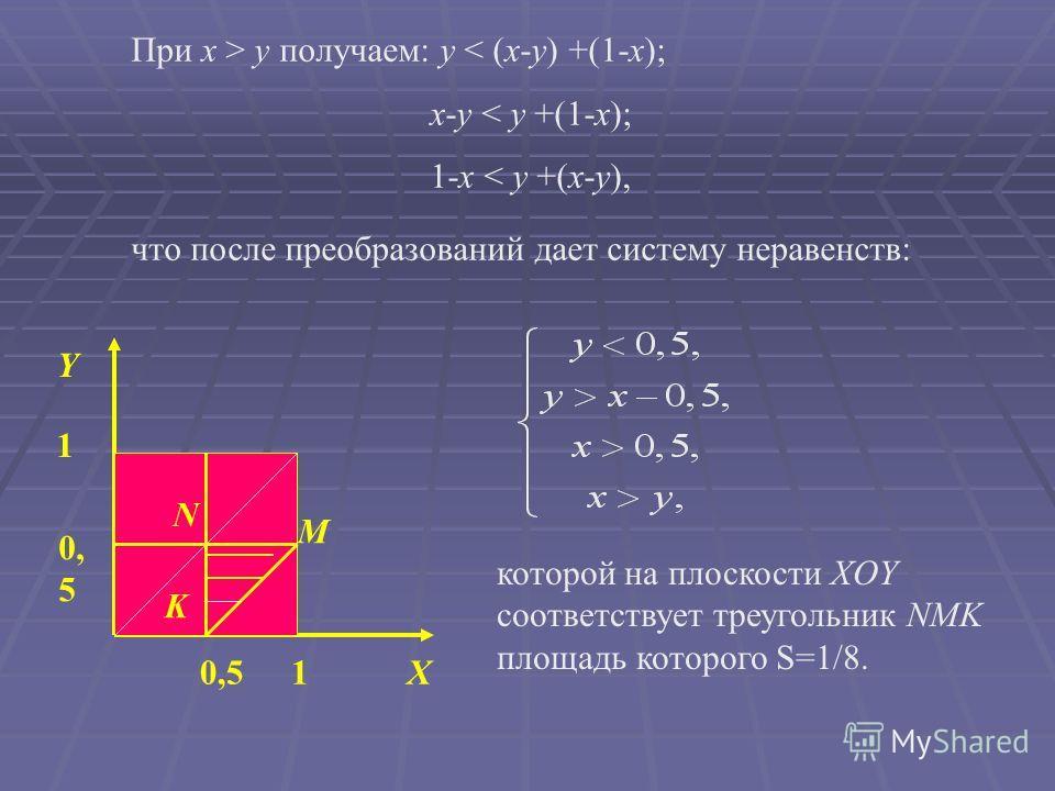 Y 1 10,5 X При x > y получаем: y < (x-y) +(1-x); x-y < y +(1-x); 1-x < y +(x-y), что после преобразований дает систему неравенств: которой на плоскости XOY соответствует треугольник NMK площадь которого S=1/8. N M K