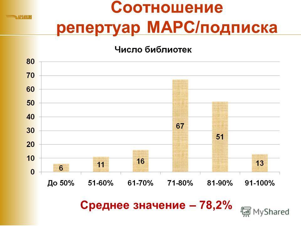 Соотношение репертуар МАРС/подписка Среднее значение – 78,2%