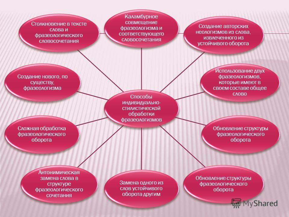 Способы индивидуально- стилистической обработки фразеологизмов Каламбурное совмещение фразеологизма и соответствующего словосочетания Создание авторских неологизмов из слова, извлеченного из устойчивого оборота Использование двух фразеологизмов, кото