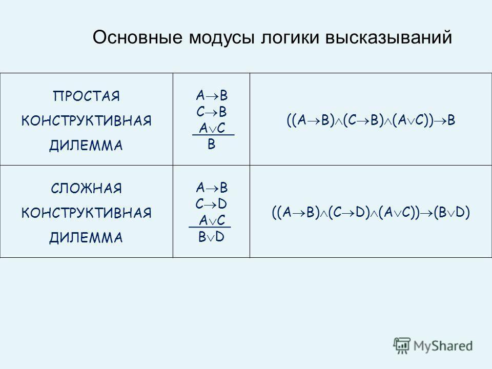 ПРОСТАЯ КОНСТРУКТИВНАЯ ДИЛЕММА A B C B A C B ((A B) (C B) (A C)) B СЛОЖНАЯ КОНСТРУКТИВНАЯ ДИЛЕММА A B C D A C B D ((A B) (C D) (A C)) (B D) Основные модусы логики высказываний
