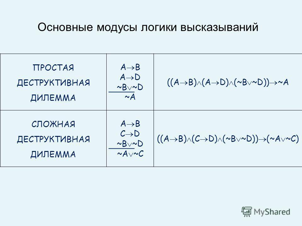 ПРОСТАЯ ДЕСТРУКТИВНАЯ ДИЛЕММА A B A D ~B ~D ~A ((A B) (A D) (~B ~D)) ~A СЛОЖНАЯ ДЕСТРУКТИВНАЯ ДИЛЕММА A B C D ~B ~D ~A ~C ((A B) (C D) (~B ~D)) (~A ~C) Основные модусы логики высказываний