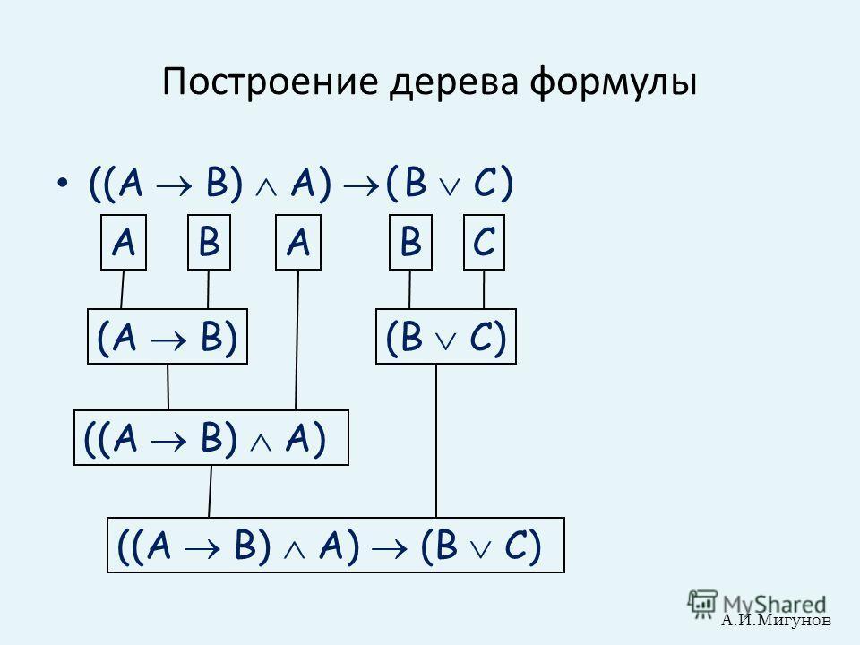 Построение дерева формулы ((A B) A) B C () САВАВ (A B) ((A B) A) (B C) ((A B) A) (B C) А.И.Мигунов