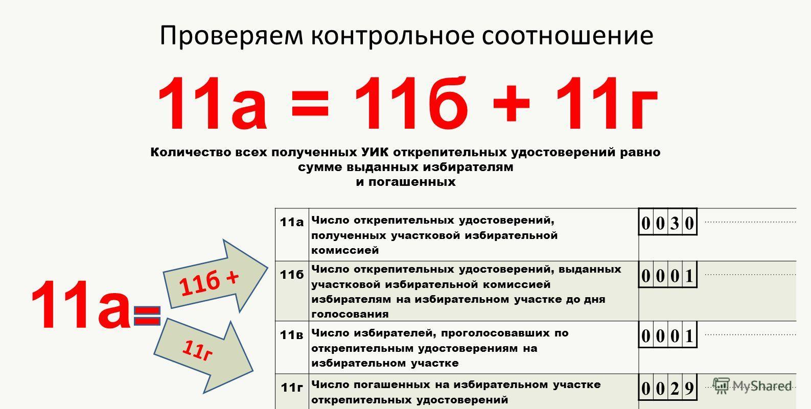 Проверяем контрольное соотношение 11а = 11б + 11г Количество всех полученных УИК открепительных удостоверений равно сумме выданных избирателям и погашенных 11а Число открепительных удостоверений, полученных участковой избирательной комиссией 0030 11б