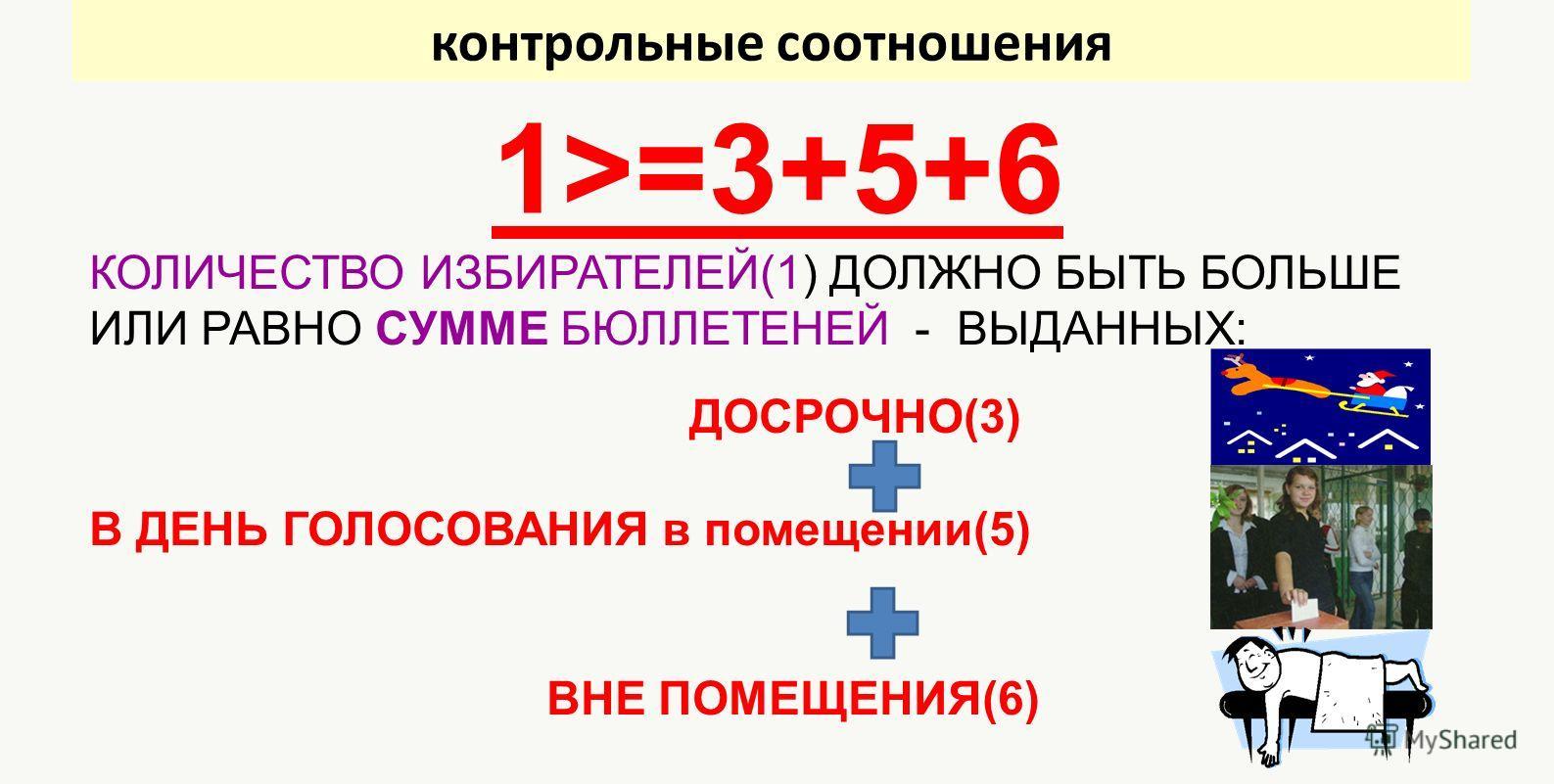 контрольные соотношения 1>=3+5+6 КОЛИЧЕСТВО ИЗБИРАТЕЛЕЙ(1) ДОЛЖНО БЫТЬ БОЛЬШЕ ИЛИ РАВНО СУММЕ БЮЛЛЕТЕНЕЙ - ВЫДАННЫХ: ДОСРОЧНО(3) В ДЕНЬ ГОЛОСОВАНИЯ в помещении(5) ВНЕ ПОМЕЩЕНИЯ(6)