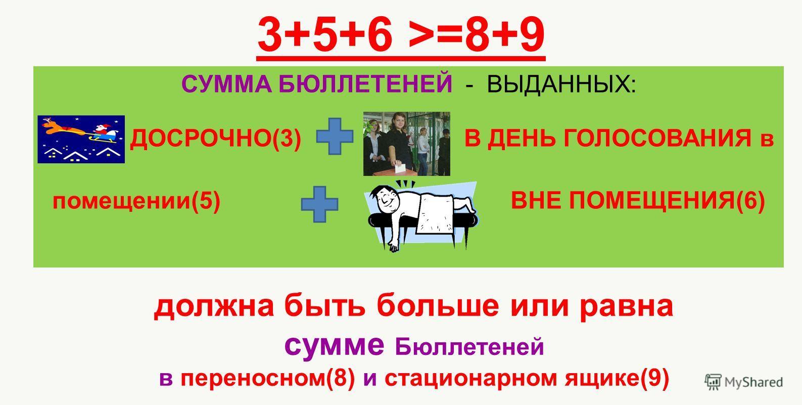 3+5+6 >=8+9 СУММА БЮЛЛЕТЕНЕЙ - ВЫДАННЫХ: ДОСРОЧНО(3) В ДЕНЬ ГОЛОСОВАНИЯ в помещении(5) ВНЕ ПОМЕЩЕНИЯ(6) должна быть больше или равна сумме Бюллетеней в переносном(8) и стационарном ящике(9)