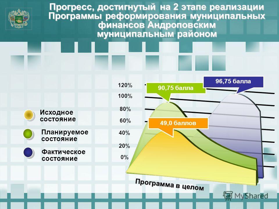 Прогресс, достигнутый на 2 этапе реализации Программы реформирования муниципальных финансов Андроповским муниципальным районом 0% 20% 40% 60% 80% 100% 120% 90,75 балла 96,75 балла Планируемое состояние Фактическое состояние Исходное состояние 49,0 ба